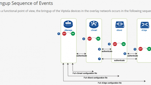 Cisco 802 1X Supplicant and NAD — Dmitry Golovach